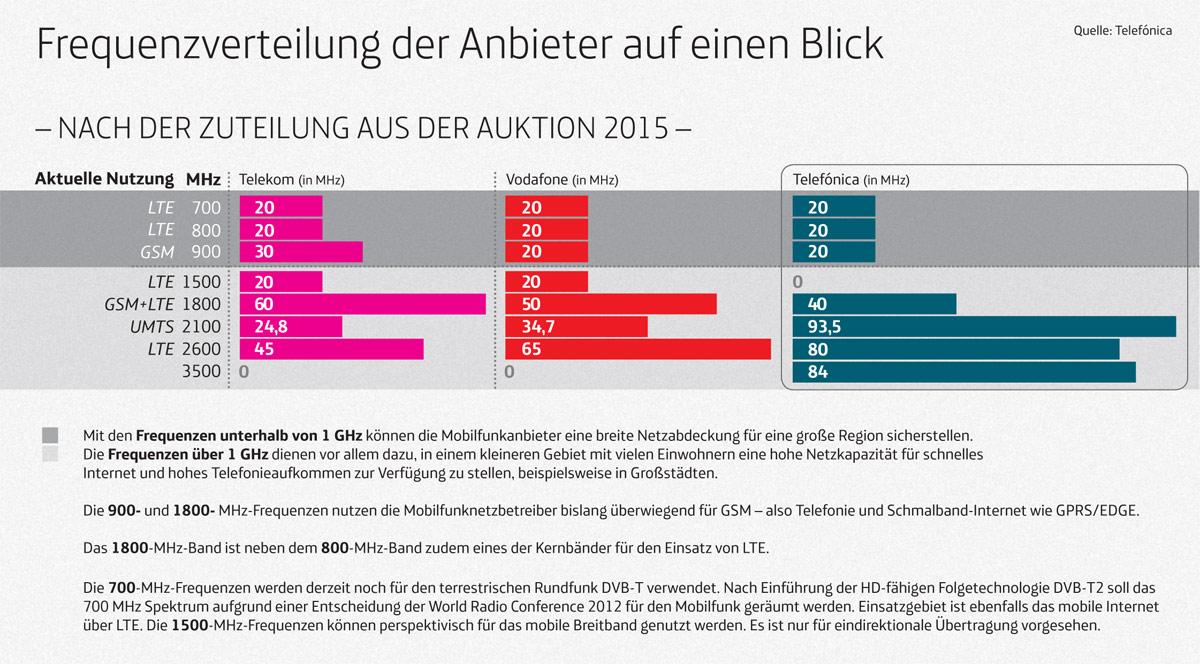 Flugfunkfrequenzen Deutschland