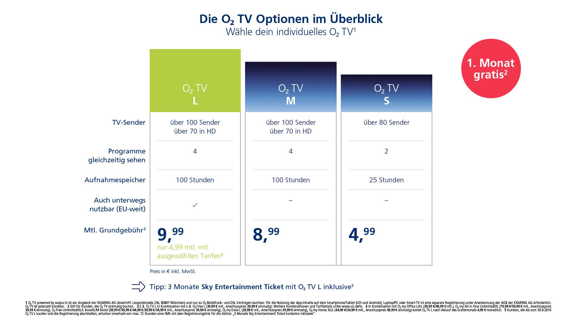 Das O2 TV-Angebot