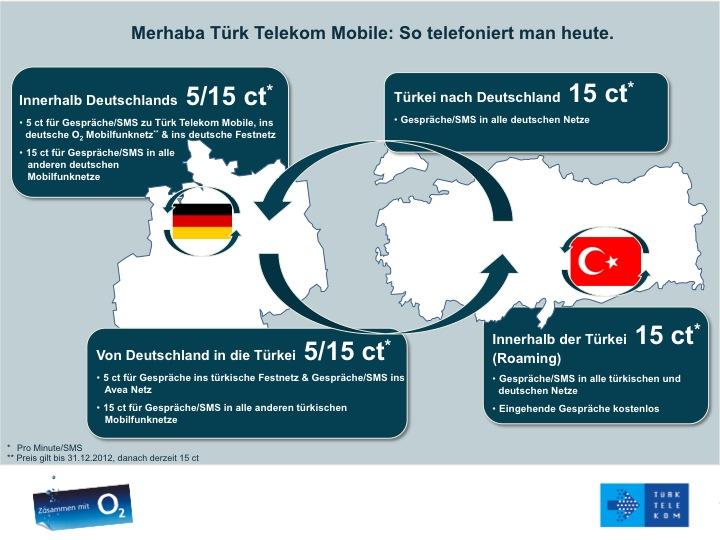 11bf904b8e6354 Meldung als PDF deutsch englisch Tarife Türk Telekom Mobile ...