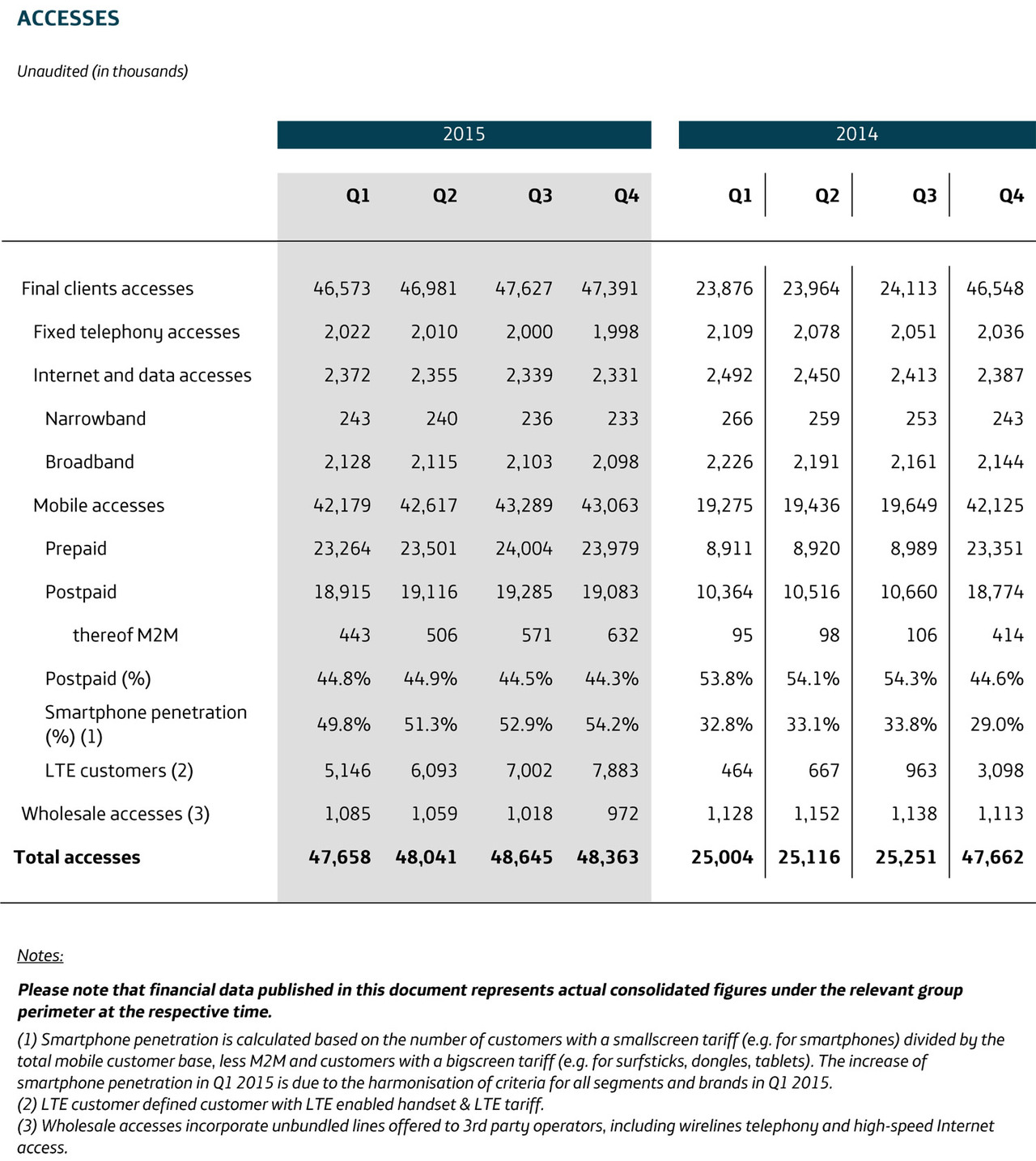 preliminary results for the 2015 financial year telef nica deutschland achieves targets and. Black Bedroom Furniture Sets. Home Design Ideas